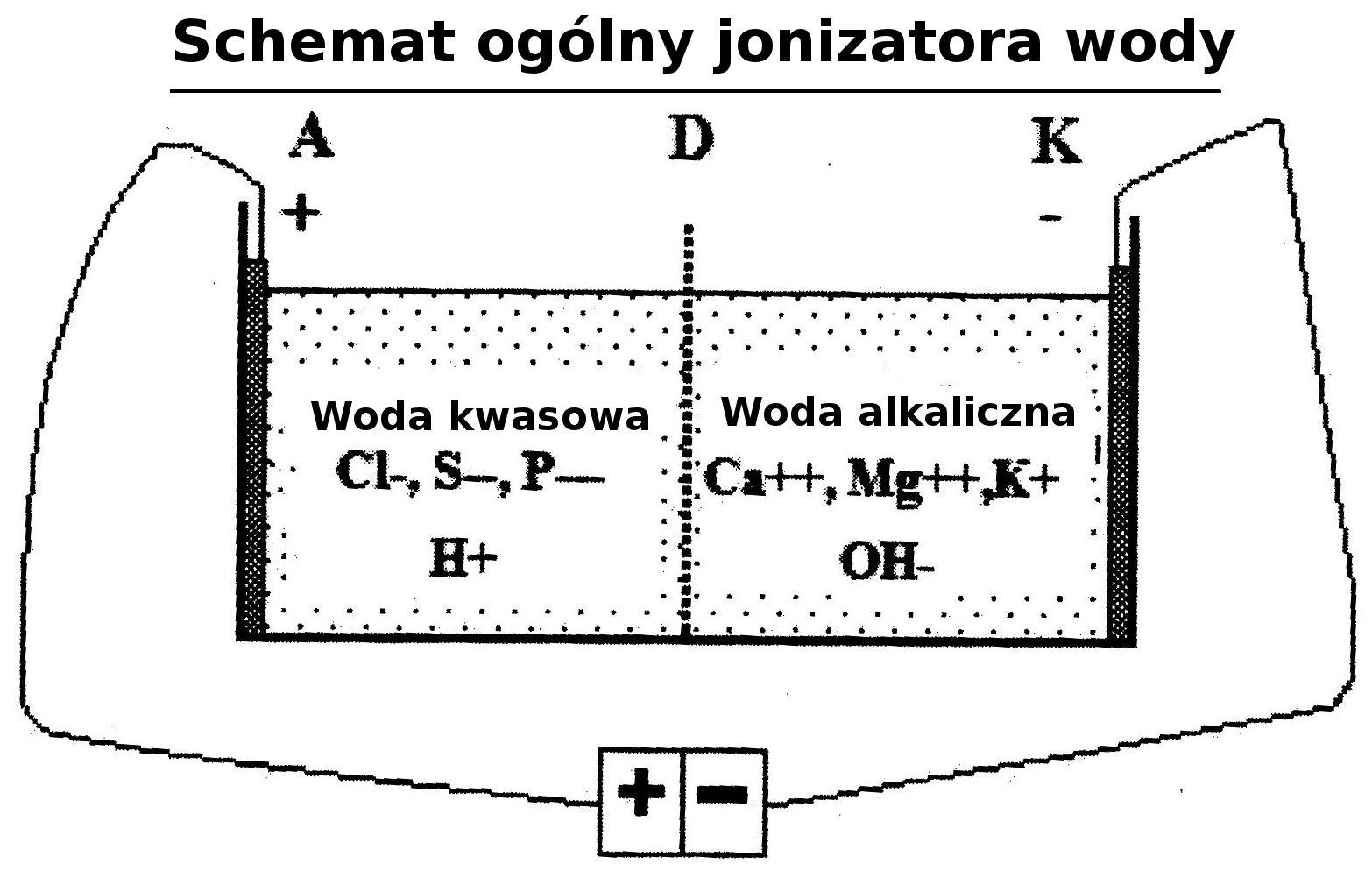 schemat jonizatora